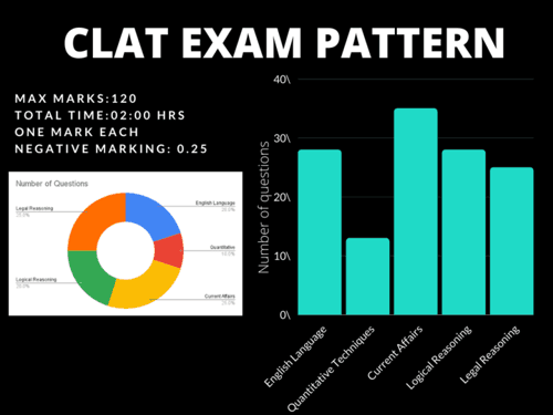 Best No 1 Institute for CLAT-ARA EDUCATION